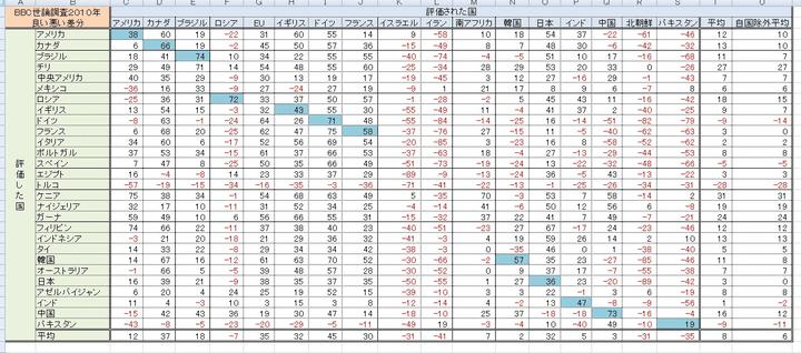 世論調査 図解・グラフ・一覧・比較の画像とか
