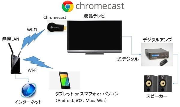 ChromeCast配線図