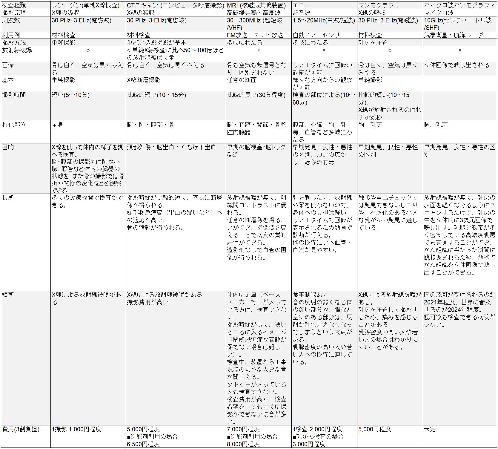 画像診断検査項目 一覧表
