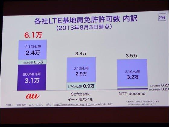 LTE比較