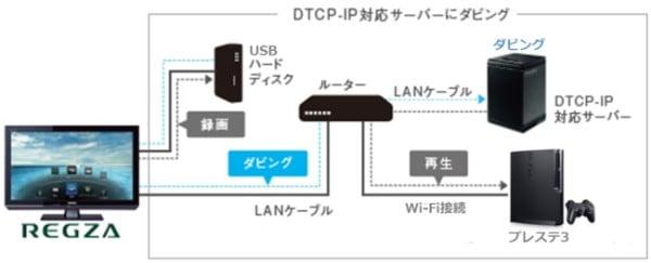 REGZA DTCP-IP録画